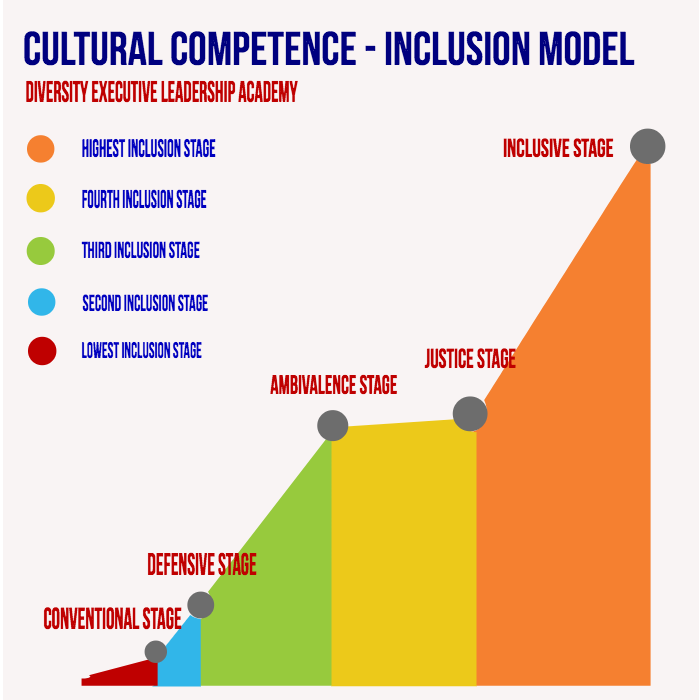 certified diversity professional curriculum